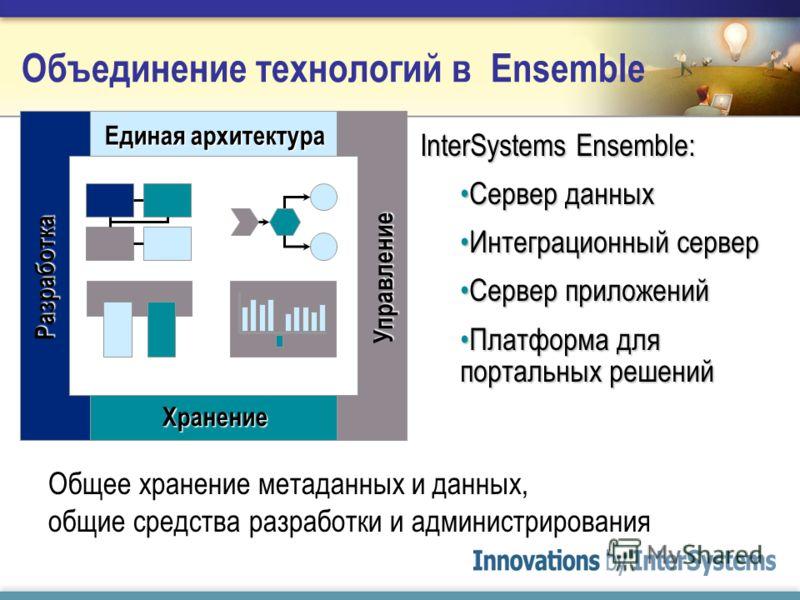 Единая архитектура ХранениеУправлениеРазработка InterSystems Ensemble: Сервер данныхСервер данных Интеграционный серверИнтеграционный сервер Сервер приложенийСервер приложений Платформа для портальных решенийПлатформа для портальных решений Общее хра