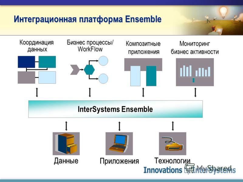 Композитные приложения Координация данных Бизнес процессы/ WorkFlow Мониторинг бизнес активности InterSystems Ensemble Технологии Приложения Данные Интеграционная платформа Ensemble