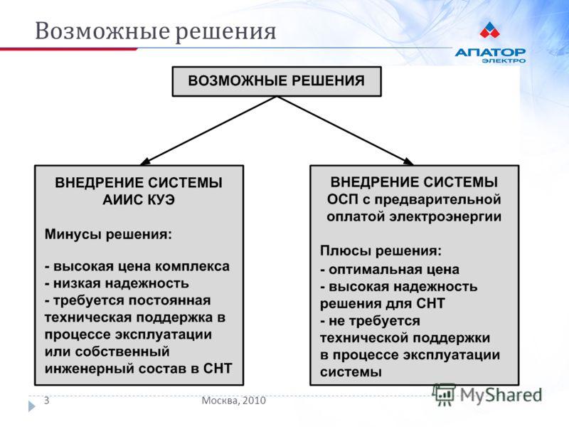 Возможные решения Москва, 20103