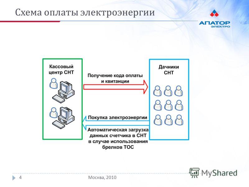 Схема оплаты электроэнергии Москва, 20104