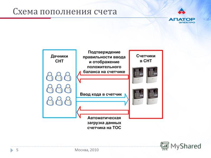 Схема пополнения счета Москва, 20105