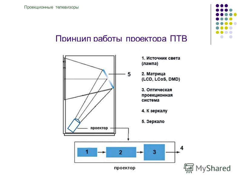 Принцип работы проектора ПТВ Проекционные телевизоры