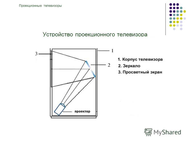 Устройство проекционного телевизора Проекционные телевизоры
