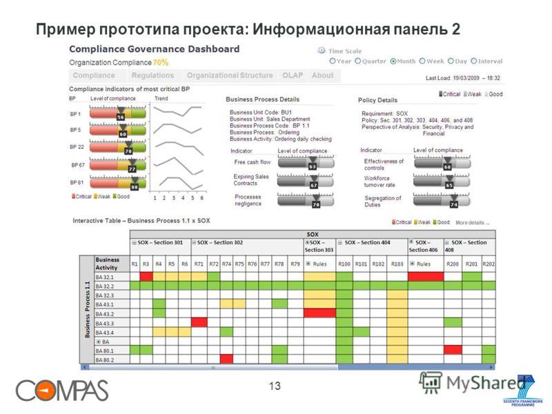 13 Пример прототипа проекта: Информационная панель 2