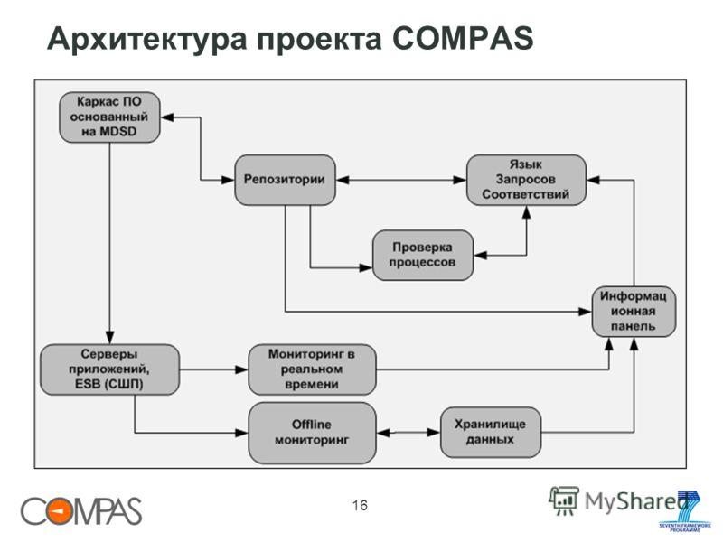 Архитектура проекта COMPAS 16