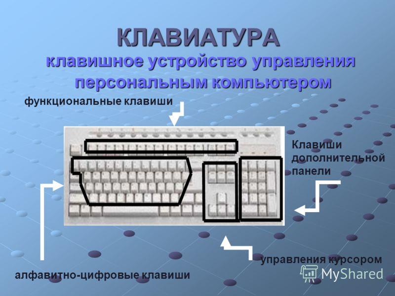 КЛАВИАТУРА клавишное устройство управления персональным компьютером персональным компьютером алфавитно-цифровые клавиши управления курсором Клавиши дополнительной панели функциональные клавиши