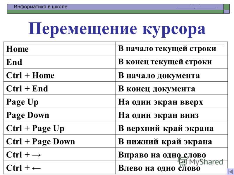 Информатика в школе www.klyaksa.netwww.klyaksa.net Перемещение курсора Home В начало текущей строки End В конец текущей строки Ctrl + HomeВ начало документа Ctrl + EndВ конец документа Page UpНа один экран вверх Page DownНа один экран вниз Ctrl + Pag