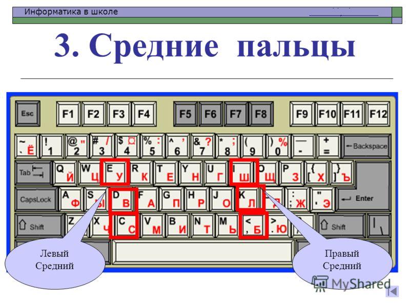 Информатика в школе www.klyaksa.netwww.klyaksa.net 3. Средние пальцы Левый Средний Правый Средний