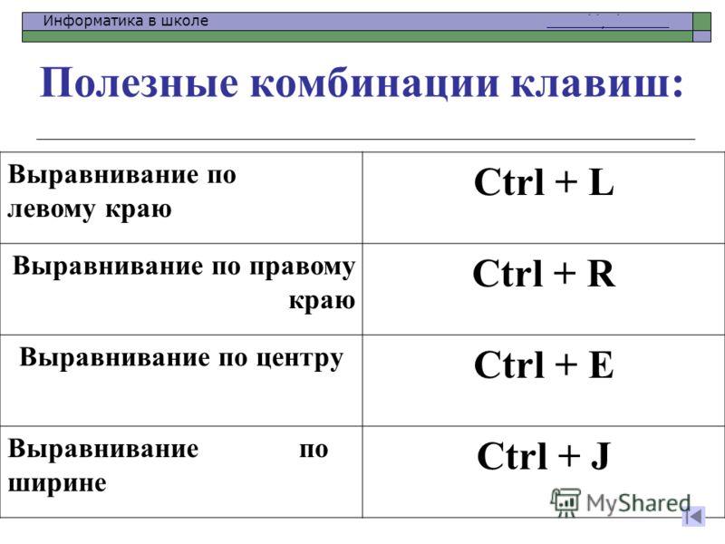 Информатика в школе www.klyaksa.netwww.klyaksa.net Полезные комбинации клавиш: Выравнивание по левому краю Ctrl + L Выравнивание по правому краю Ctrl + R Выравнивание по центру Ctrl + E Выравнивание по ширине Ctrl + J