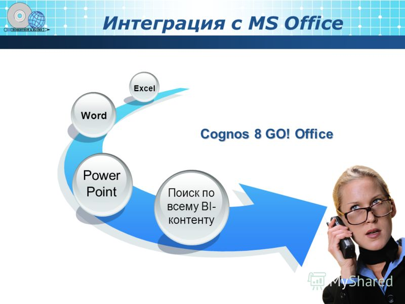 Интеграция с MS Office Cognos 8 GO! Office Поиск по всему BI- контенту Power Point Word Excel