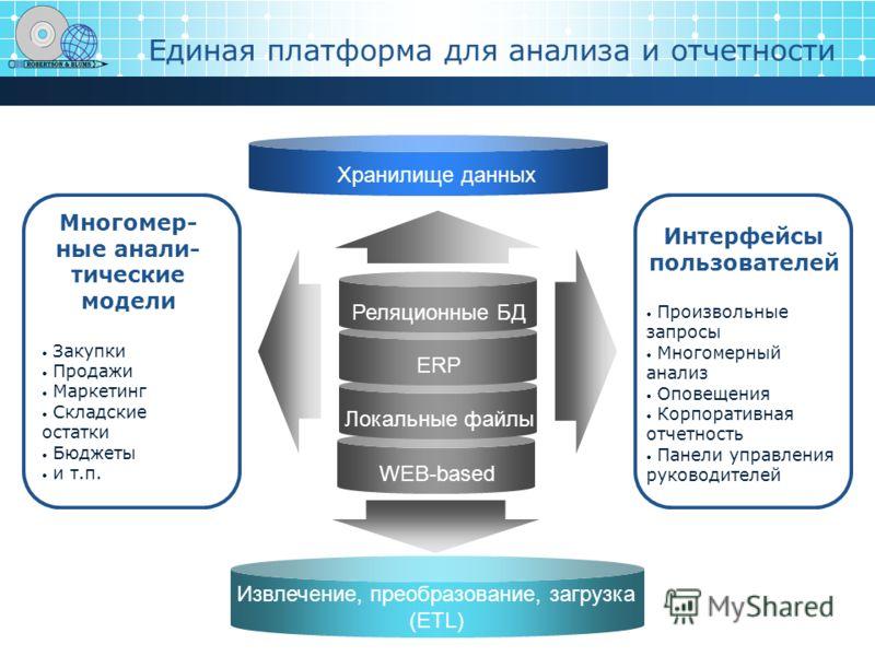 WEB-based Единая платформа для анализа и отчетности Реляционные БД ERP Локальные файлы Многомер- ные анали- тические модели Закупки Продажи Маркетинг Складские остатки Бюджеты и т.п. Интерфейсы пользователей Произвольные запросы Многомерный анализ Оп