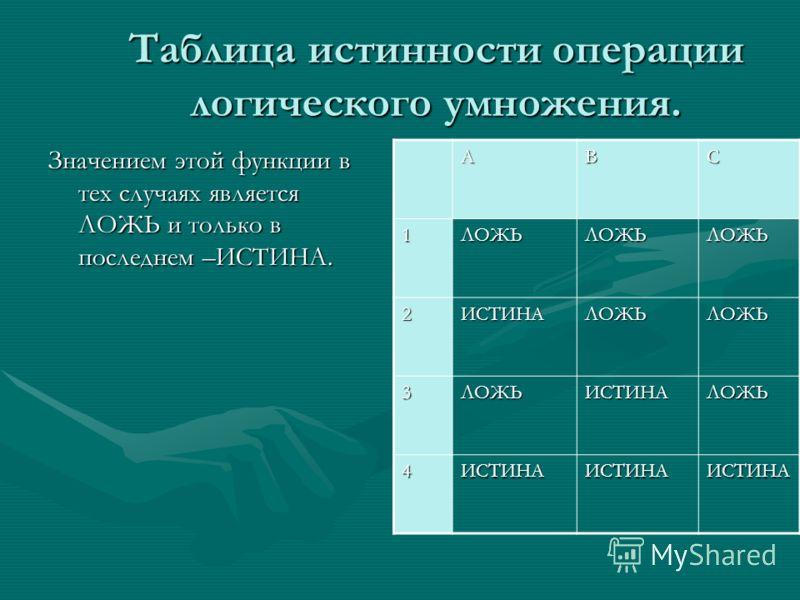 Таблица истинности операции логического умножения. Значением этой функции в тех случаях является ЛОЖЬ и только в последнем –ИСТИНА. АВС 1ЛОЖЬЛОЖЬЛОЖЬ 2ИСТИНАЛОЖЬЛОЖЬ 3ЛОЖЬИСТИНАЛОЖЬ 4ИСТИНАИСТИНАИСТИНА