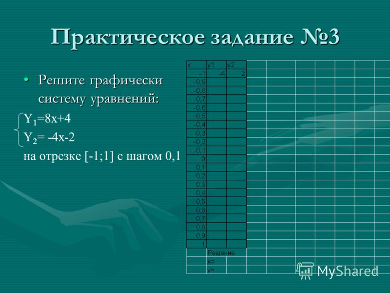 Практическое задание 3 Решите графически систему уравнений:Решите графически систему уравнений: Y 1 =8x+4 Y 2 = -4x-2 на отрезке [-1;1] с шагом 0,1