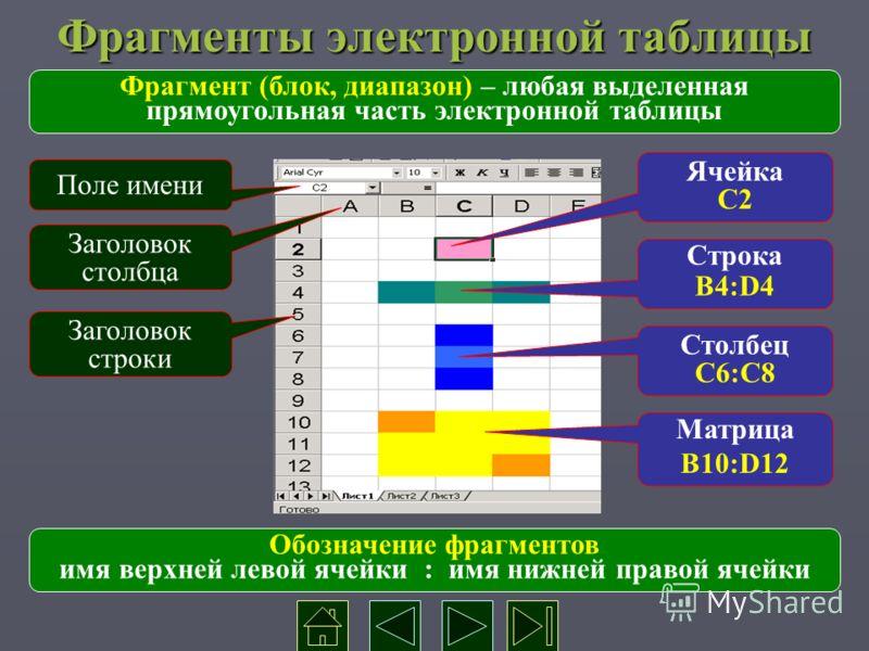 Фрагменты электронной таблицы Заголовок строки Ячейка С2 Строка B4:D4 Заголовок столбца Поле имени Столбец С6:С8 Матрица B10:D12 Фрагмент (блок, диапазон) – любая выделенная прямоугольная часть электронной таблицы Обозначение фрагментов имя верхней л