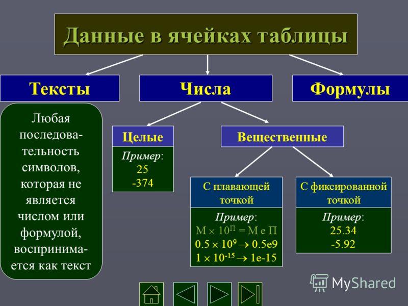 Данные в ячейках таблицы ТекстыЧислаФормулы Любая последова- тельность символов, которая не является числом или формулой, воспринима- ется как текст ЦелыеВещественные Пример: 25 -374 С фиксированной точкой С плавающей точкой Пример: 25.34 -5.92 Приме