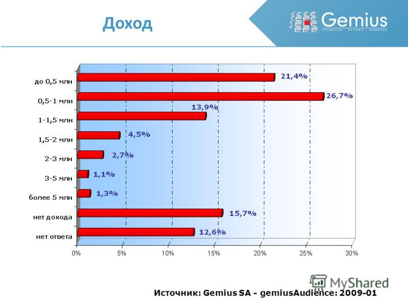 Доход Источник: Gemius SA - gemiusAudience: 2009-01