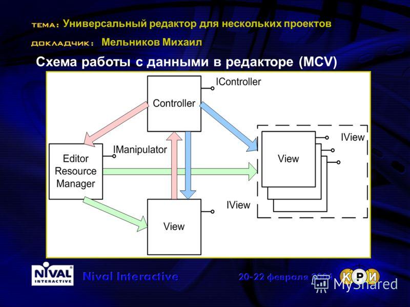 Универсальный редактор для нескольких проектов Мельников Михаил Схема работы с данными в редакторе (MCV)