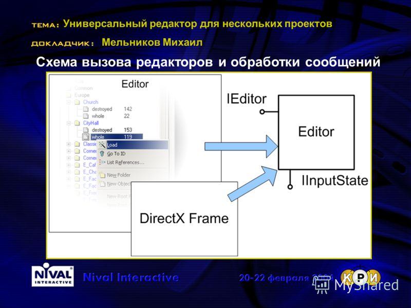 Универсальный редактор для нескольких проектов Мельников Михаил Схема вызова редакторов и обработки сообщений