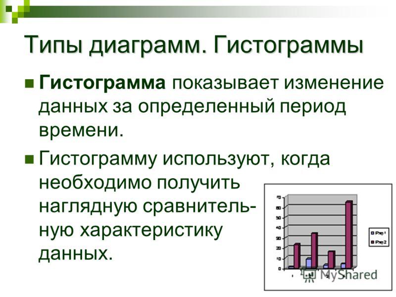 Типы диаграмм. Гистограммы Гистограмма показывает изменение данных за определенный период времени. Гистограмму используют, когда необходимо получить наглядную сравнитель- ную характеристику данных.