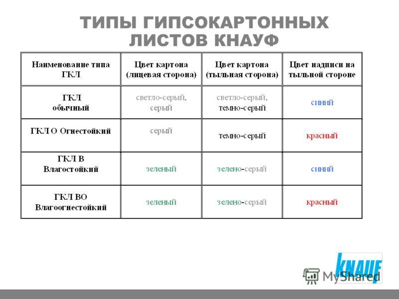 ТИПЫ ГИПСОКАРТОННЫХ ЛИСТОВ КНАУФ