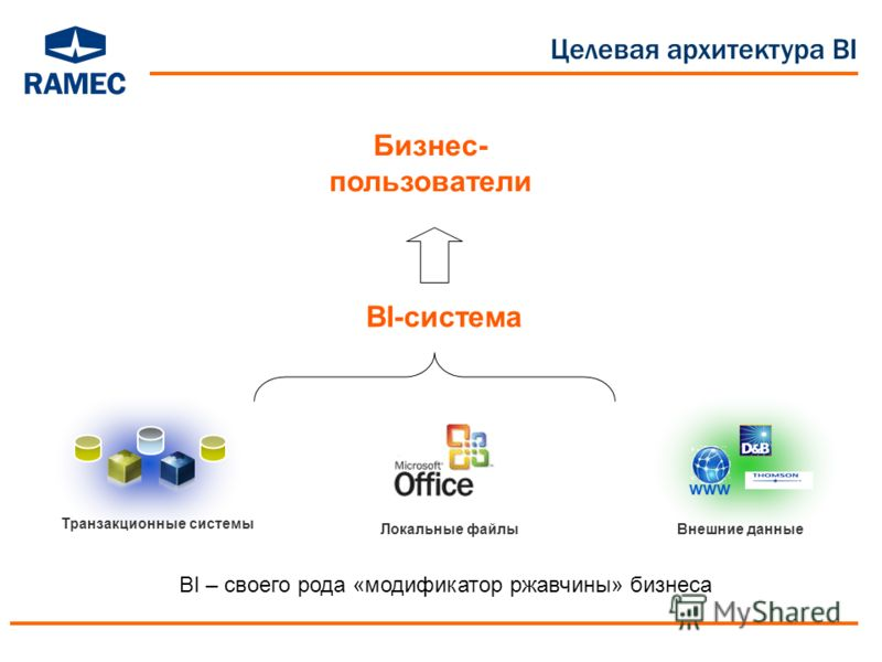 Целевая архитектура BI www Внешние данные BI – своего рода «модификатор ржавчины» бизнеса Локальные файлы Транзакционные системы BI-система Бизнес- пользователи