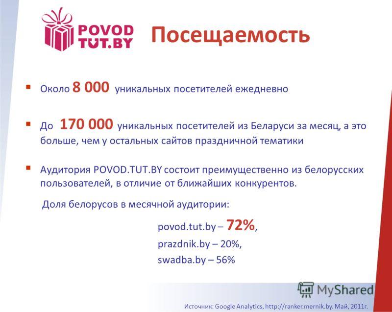 Около 8 000 уникальных посетителей ежедневно До 170 000 уникальных посетителей из Беларуси за месяц, а это больше, чем у остальных сайтов праздничной тематики Аудитория POVOD.TUT.BY состоит преимущественно из белорусских пользователей, в отличие от б