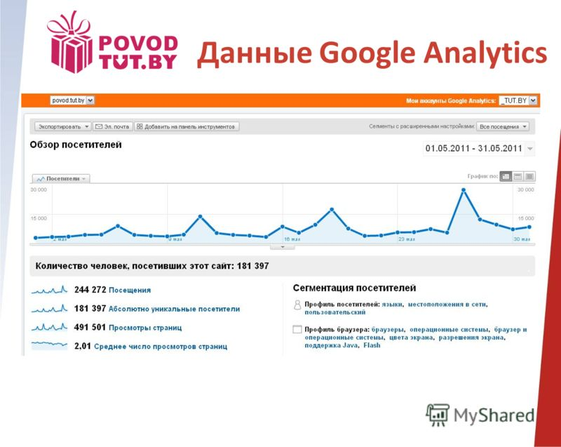 Данные Google Analytics