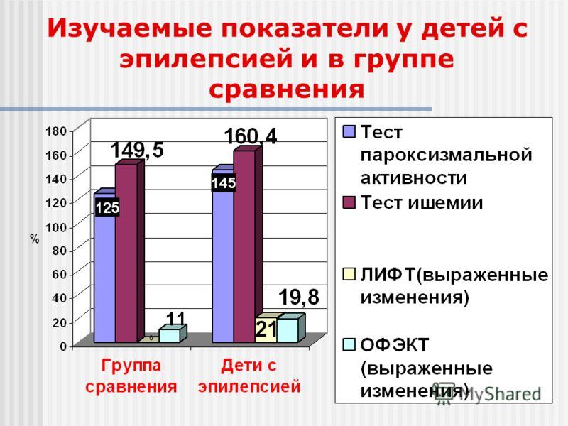 Изучаемые показатели у детей с эпилепсией и в группе сравнения