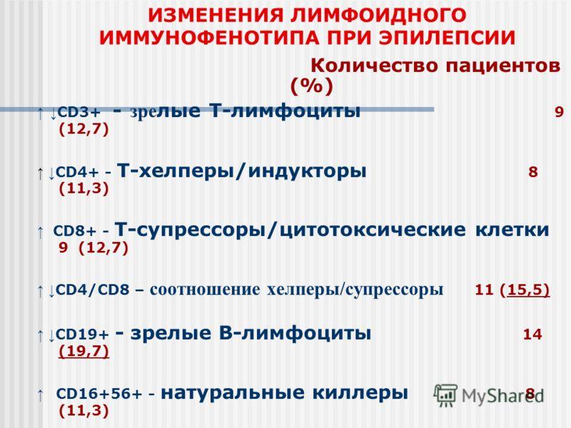 ИЗМЕНЕНИЯ ЛИМФОИДНОГО ИММУНОФЕНОТИПА ПРИ ЭПИЛЕПСИИ Количество пациентов (%) CD3+ - зре лые Т-лимфоциты 9 (12,7) CD4+ - T-хелперы/индукторы 8 (11,3) CD8+ - T-супрессоры/цитотоксические клетки 9 (12,7) CD4/CD8 – соотношение хелперы/супрессоры 11 (15,5)