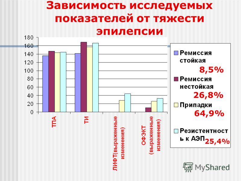 Зависимость исследуемых показателей от тяжести эпилепсии 8,5% 26,8% 64,9% 25,4%