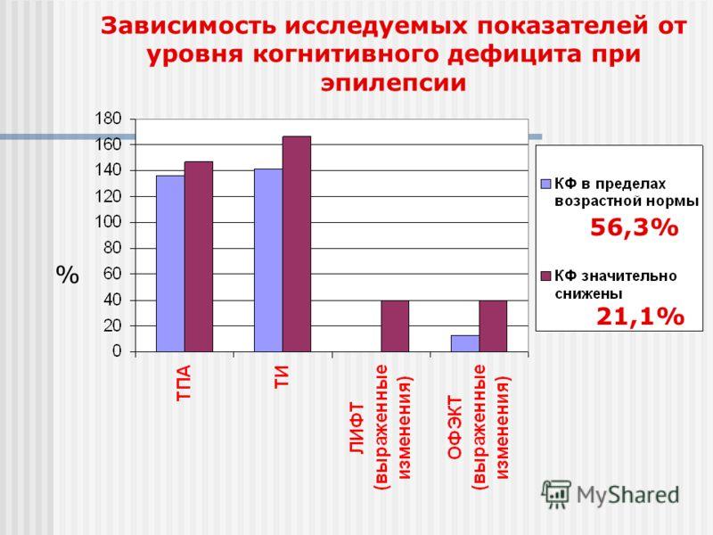 Зависимость исследуемых показателей от уровня когнитивного дефицита при эпилепсии % 56,3% 21,1%