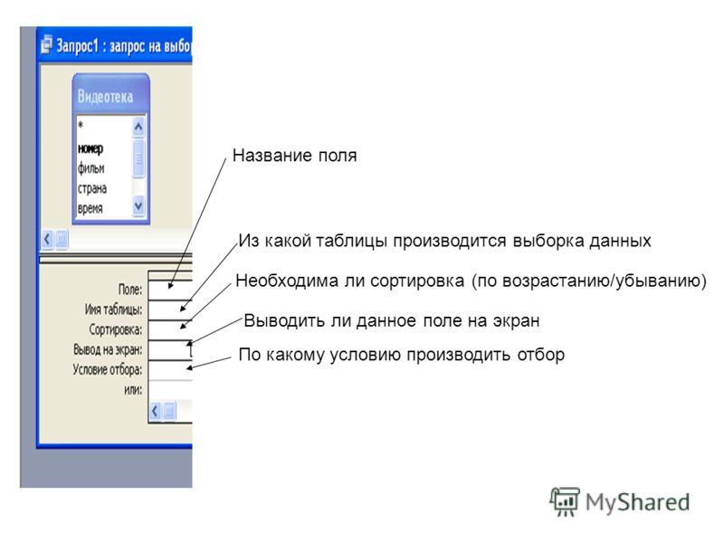Название поля Из какой таблицы производится выборка данных Необходима ли сортировка (по возрастанию/убыванию) Выводить ли данное поле на экран По какому условию производить отбор