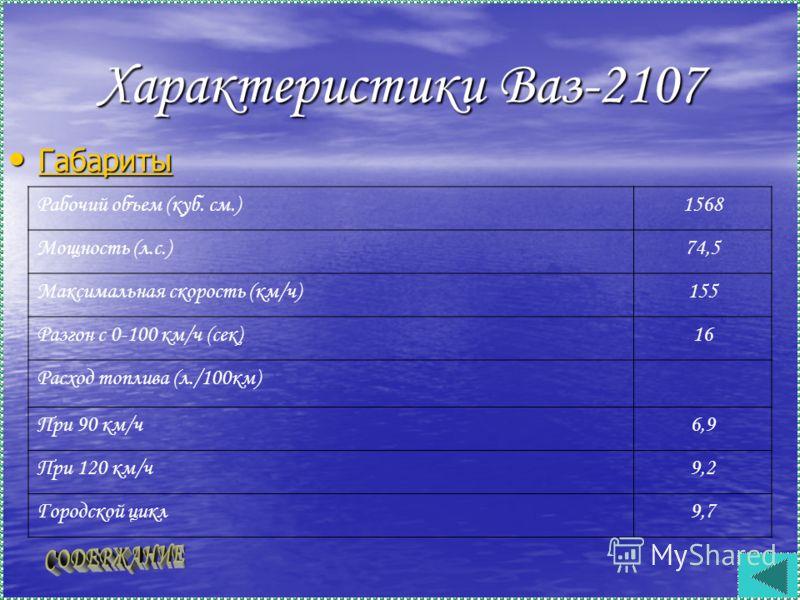 Характеристики Ваз-2107 Габариты Габариты Габариты Рабочий объем (куб. см.)1568 Мощность (л.с.)74,5 Максимальная скорость (км/ч)155 Разгон с 0-100 км/ч (сек)16 Расход топлива (л./100км) При 90 км/ч6,9 При 120 км/ч9,2 Городской цикл9,7