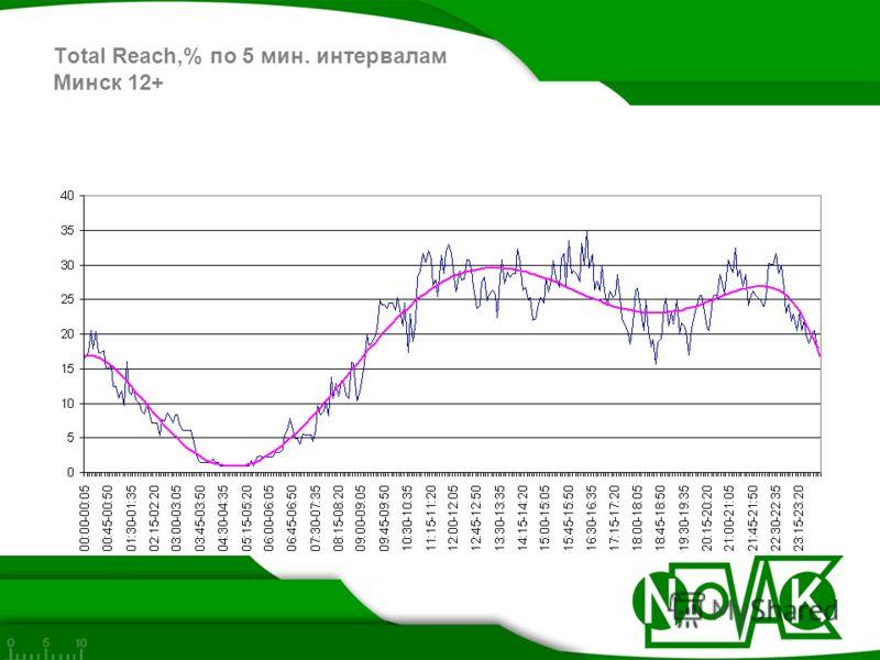 Total Reach,% по 5 мин. интервалам Минск 12+
