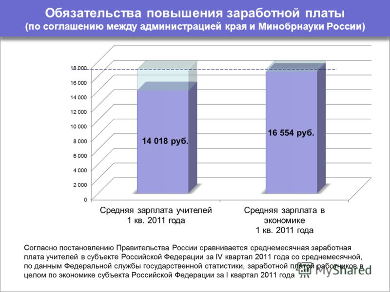 Обязательства повышения заработной платы (по соглашению между администрацией края и Минобрнауки России)