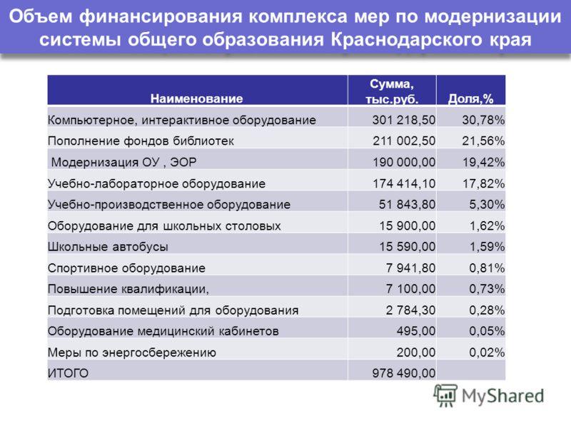 Объем финансирования комплекса мер по модернизации системы общего образования Краснодарского края Наименование Сумма, тыс.руб.Доля,% Компьютерное, интерактивное оборудование301 218,5030,78% Пополнение фондов библиотек211 002,5021,56% Модернизация ОУ,