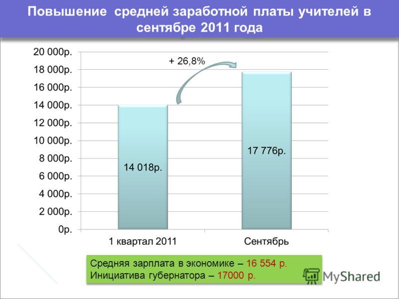 Повышение средней заработной платы учителей в сентябре 2011 года Средняя зарплата в экономике – 16 554 р. Инициатива губернатора – 17000 р. Средняя зарплата в экономике – 16 554 р. Инициатива губернатора – 17000 р. + 26,8%