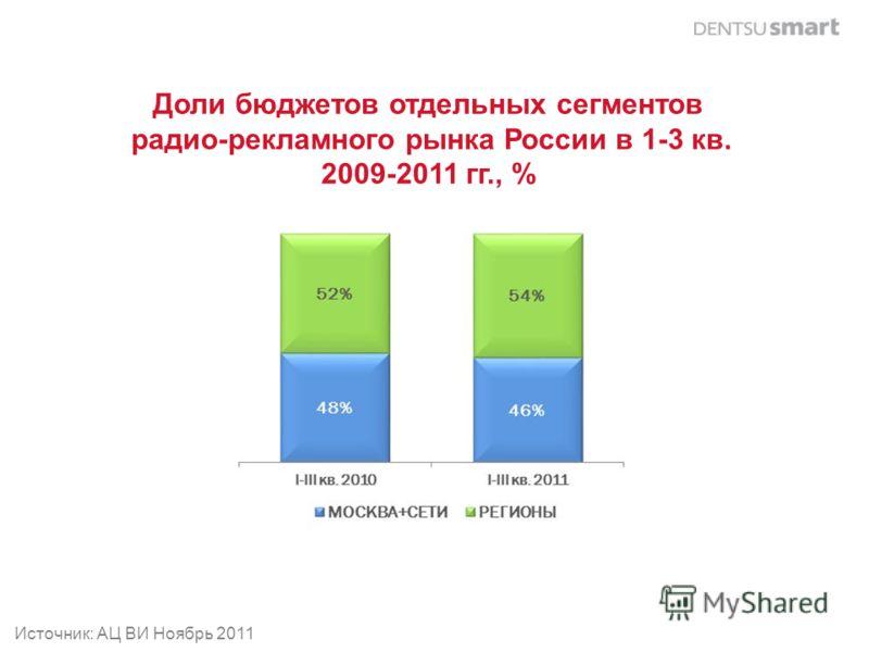 Доли бюджетов отдельных сегментов радио-рекламного рынка России в 1-3 кв. 2009-2011 гг., % Источник: АЦ ВИ Ноябрь 2011