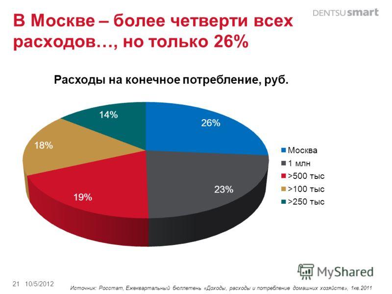 В Москве – более четверти всех расходов…, но только 26% 8/27/201221 Источник: Росстат, Ежеквартальный бюллетень «Доходы, расходы и потребление домашних хозяйств», 1кв.2011