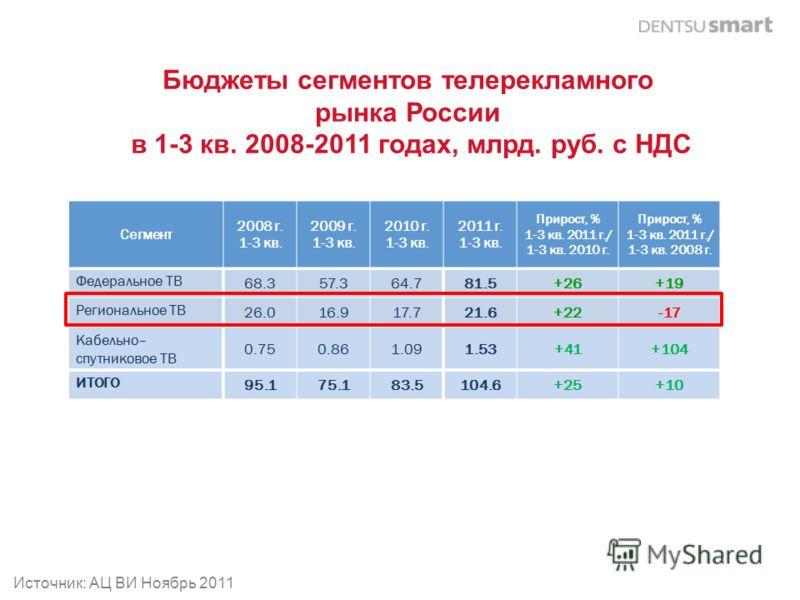 Бюджеты сегментов телерекламного рынка России в 1-3 кв. 2008-2011 годах, млрд. руб. с НДС Источник: АЦ ВИ Ноябрь 2011