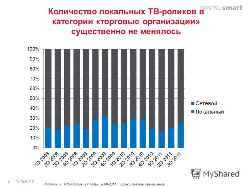 Количество локальных ТВ-роликов в категории «торговые организации» существенно не менялось 8/27/20125 Источник: TNS Россия, TV Index, 2008-2011, только прямое размещение