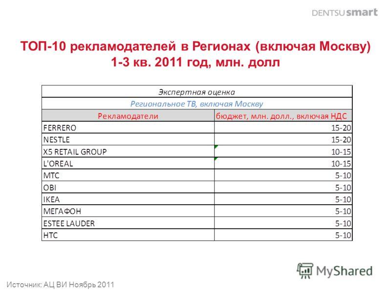 ТОП-10 рекламодателей в Регионах (включая Москву) 1-3 кв. 2011 год, млн. долл Источник: АЦ ВИ Ноябрь 2011