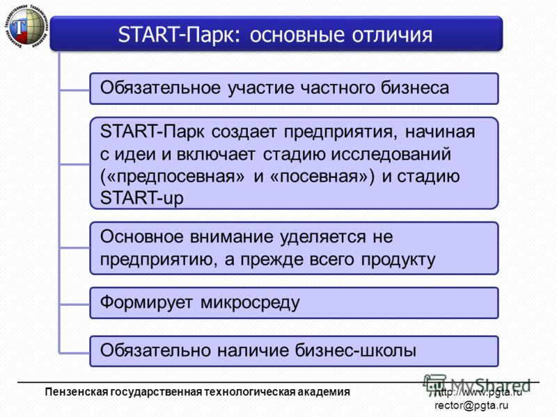 Обязательное участие частного бизнеса Пензенская государственная технологическая академия http://www.pgta.ru rector@pgta.ru START-Парк: основные отличия START-Парк создает предприятия, начиная с идеи и включает стадию исследований («предпосевная» и «