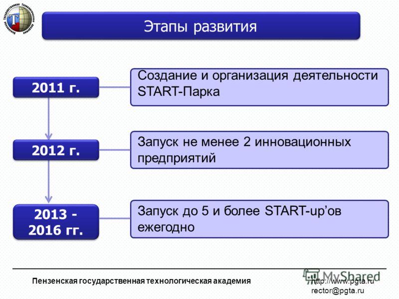 Пензенская государственная технологическая академия http://www.pgta.ru rector@pgta.ru Создание и организация деятельности START-Парка Этапы развития 2011 г. 2012 г. Запуск не менее 2 инновационных предприятий 2013 - 2016 гг. Запуск до 5 и более START