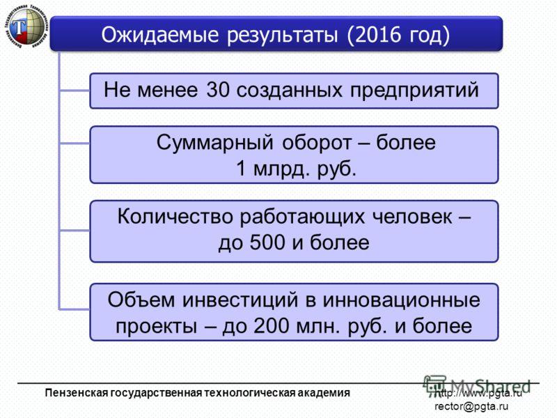 Не менее 30 созданных предприятий Пензенская государственная технологическая академия http://www.pgta.ru rector@pgta.ru Ожидаемые результаты (2016 год) Суммарный оборот – более 1 млрд. руб. Количество работающих человек – до 500 и более Объем инвести