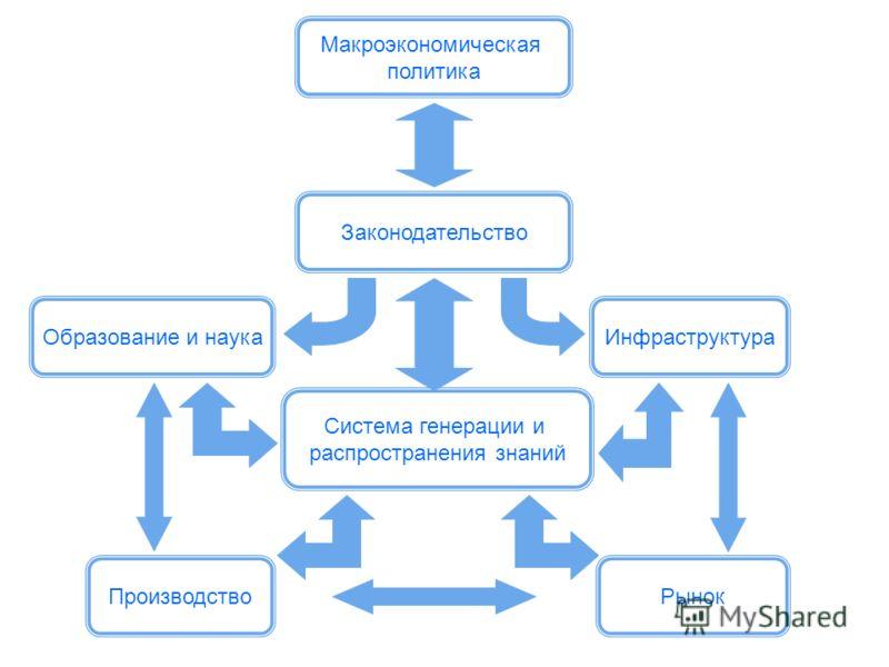 Инновационная система МФПА – Московская финансово-промышленная академия Национальная инновационная система (НИС) – совокупность частных, государственных и общественных институтов, которые взаимосвязаны между собой, чья совместная деятельность приводи