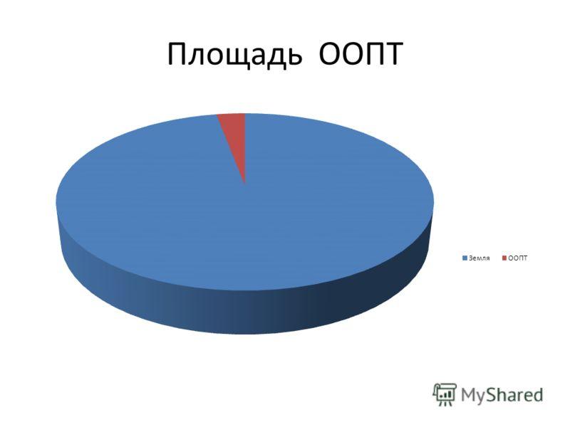 Площадь ООПТ