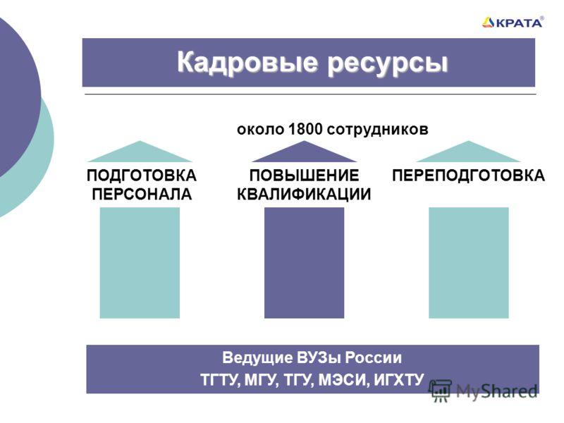 Кадровые ресурсы около 1800 сотрудников Ведущие ВУЗы России ТГТУ, МГУ, ТГУ, МЭСИ, ИГХТУ ПОДГОТОВКА ПЕРСОНАЛА ПОВЫШЕНИЕ КВАЛИФИКАЦИИ ПЕРЕПОДГОТОВКА