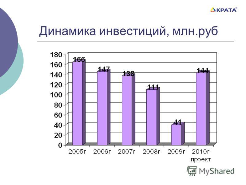 Динамика инвестиций, млн.руб