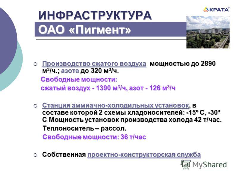 ИНФРАСТРУКТУРА ОАО «Пигмент» Производство сжатого воздуха мощностью до 2890 м 3 /ч.; азота до 320 м 3 /ч. Производство сжатого воздуха мощностью до 2890 м 3 /ч.; азота до 320 м 3 /ч. Свободные мощности: Свободные мощности: сжатый воздух - 1390 м 3 /ч